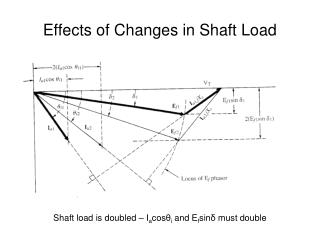 Effects of Changes in Shaft Load