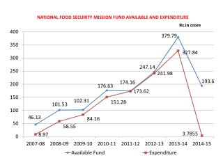NATIONAL FOOD SECURITY MISSION FUND AVAILABLE AND EXPENDITURE Rs crore
