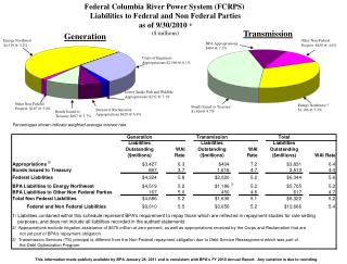 Bonds Issued to Treasury $1,616@ 4.7%