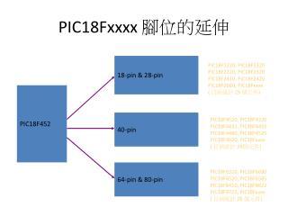 PIC18Fxxxx  腳位的延伸