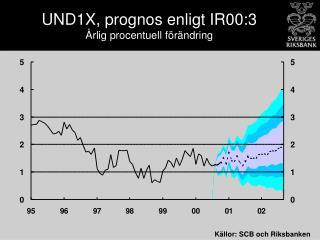 UND1X, prognos enligt IR00:3 Årlig procentuell förändring