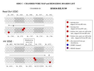 SIDE C - CHAMBER WIRE MAP and HEDGEHOG BOARDS LIST