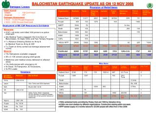 BALOCHISTAN EARTHQUAKE UPDATE AS ON 12 NOV 2008