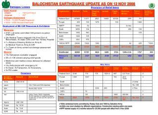 BALOCHISTAN EARTHQUAKE UPDATE AS ON 12 NOV 2008