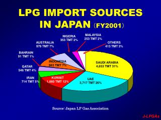 LPG IMPORT SOURCES  IN JAPAN ( FY2001 )