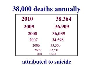 38,000 deaths annually