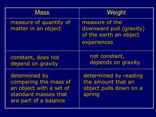 measure of quantity of matter in an object