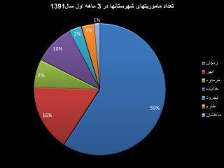 ماموریتهای تصادفی و غیر تصادفی شهری و جاده ای استان در 3ماهه اول 1391