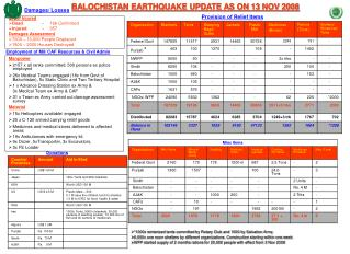 BALOCHISTAN EARTHQUAKE UPDATE AS ON 13 NOV 2008
