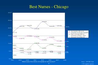 Best Nurses - Chicago
