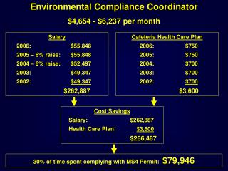 Environmental Compliance Coordinator $4,654 - $6,237 per month