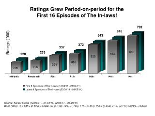 Ratings Grew Period-on-period for the  First 16 Episodes of The In-laws!