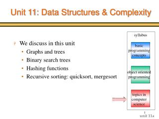Unit 11: Data Structures & Complexity