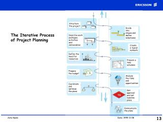 The Iterative Process of Project Planning