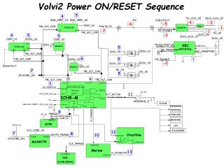 Volvi2 Power ON/RESET Sequence