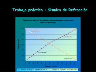 Trabajo pr�ctico : S�smica de Refracci�n