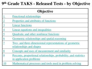 9 th  Grade TAKS - Released Tests - by Objective