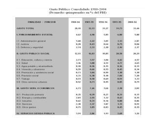 Gasto Público Consolidado En millones de pesos de 2001