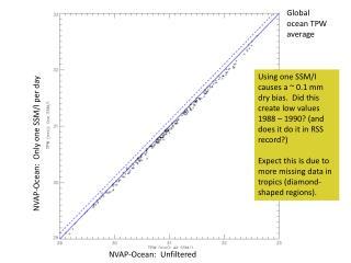 NVAP-Ocean:  Only one SSM/I per day