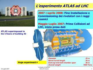 Diameter25 m Barrel toroid length26 m End-cap end-wall chamber span46 m