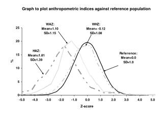 Graph to plot anthropometric indices against reference population