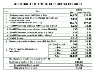 ABSTRACT OF THE STATE: CHHATTISGARH