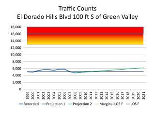 Traffic Counts El Dorado Hills Blvd 100 ft S of Green Valley