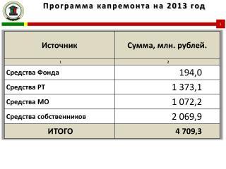 Программа капремонта на 2013 год