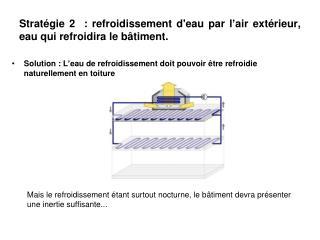 Stratégie 2  : refroidissement d'eau par l'air extérieur, eau qui refroidira le bâtiment.