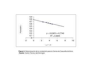Figura 3.  Determinación de la constante b para la Ceniza de Cascarilla de Arroz.