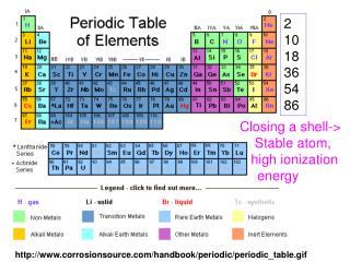 corrosionsource/handbook/periodic/periodic_table.gif