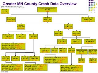 Greater MN County Crash Data Overview