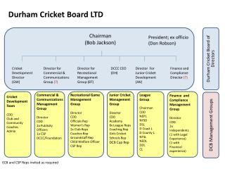 Durham Cricket Board LTD