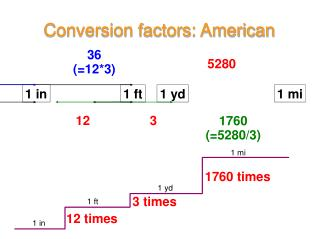 Conversion factors: American
