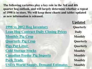 Updated 1998 vs 2002 Hog Inventory Quarterly Lean Hog Contract Daily Closing Prices Daily