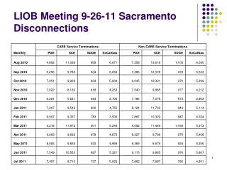 LIOB Meeting 9-26-11 Sacramento Disconnections