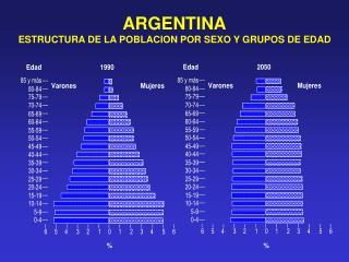 ARGENTINA ESTRUCTURA DE LA POBLACION POR SEXO Y GRUPOS DE EDAD