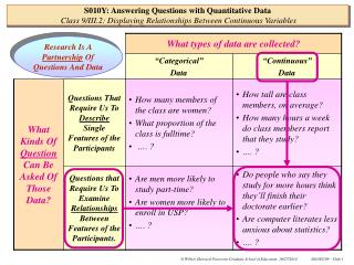 Research Is A  Partnership  Of Questions And Data