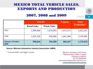 MEXICO TOTAL VEHICLE SALES, EXPORTS AND PRODUCTION 2007, 2008 and 2009