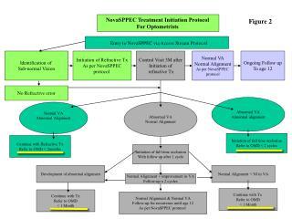 NovaSPPEC Treatment Initiation Protocol  For Optometrists