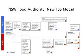 NSW Food Authority, New FSS Model