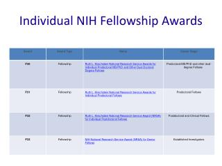 Individual NIH Fellowship Awards