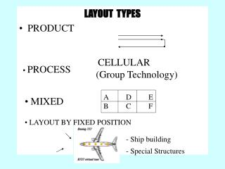 LAYOUT  TYPES PRODUCT