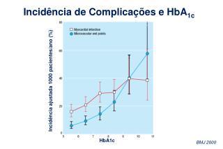 Incidência ajustada 1000 pacientes/ano (%)
