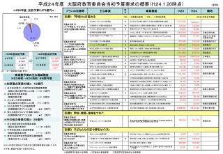 平成24年度 大阪府教育委員会当初予算要求の概要( H 2 4.1.20 時点)