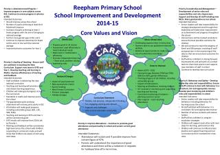Reepham  Primary School  School Improvement and Development 2014-15