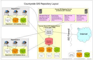 County Shared GIS Database Server (1 server and 1 SAN)