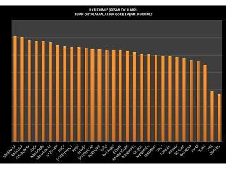 KARŞIYAKA  İLÇESİ 2013-2014 TEOG 8. SINIFLAR ORTAK SINAV   PUAN LAR ORTALAMASI