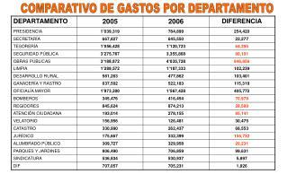 COMPARATIVO DE GASTOS POR DEPARTAMENTO