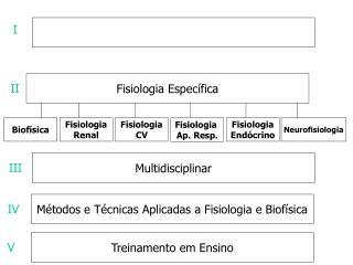 Fisiologia Específica
